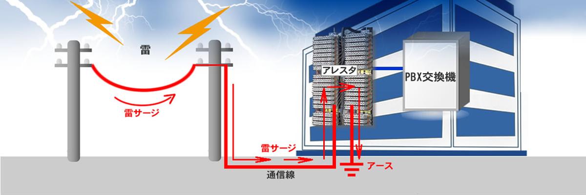 通信用保安器・試験弾器・端子板
